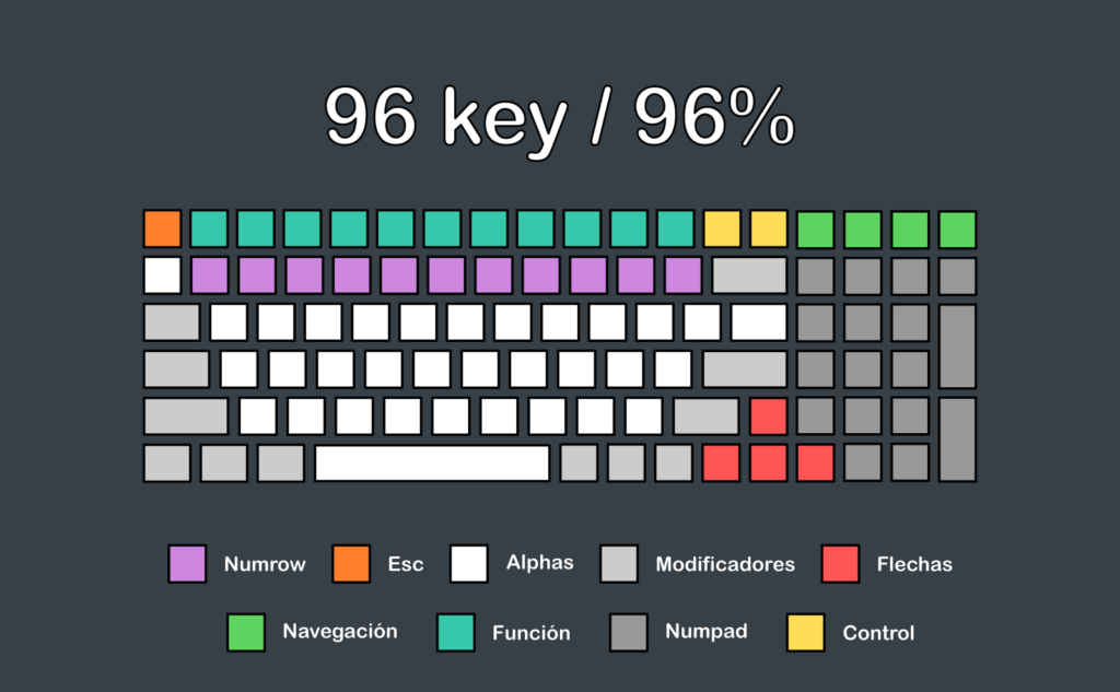 Teclado 96 key o 96%